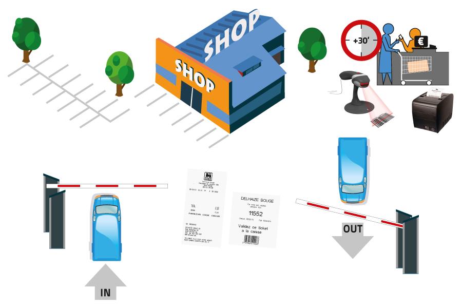 Alphatronics Parkeersysteem voor retail
