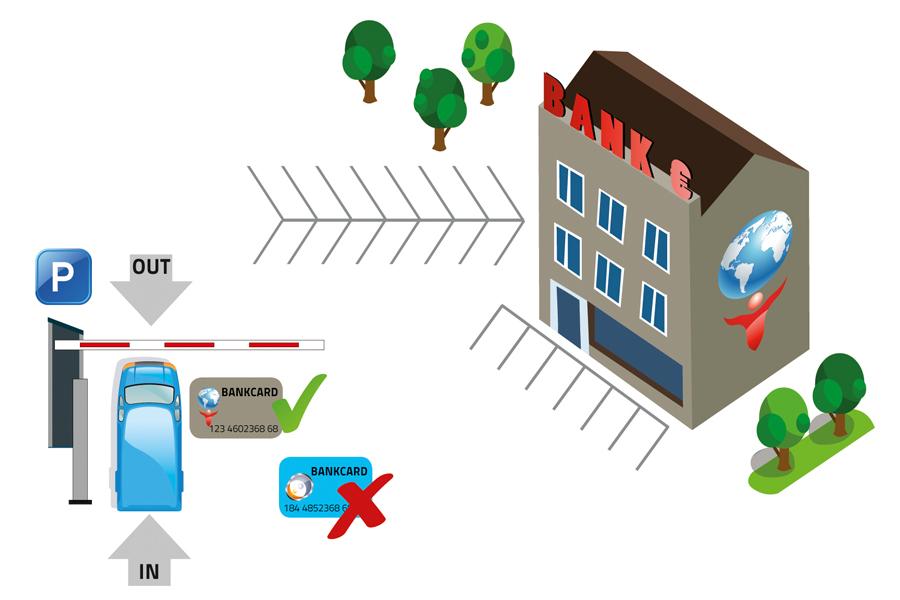 Alphatronics Parkeersysteem met bankkaarten Card2Park