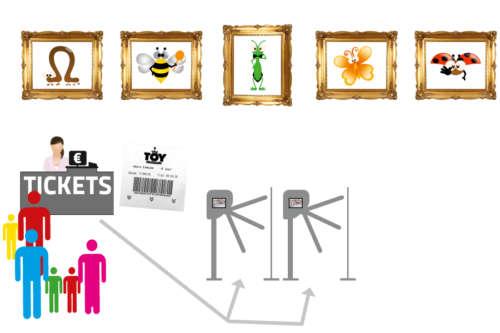Alphatronics Ticketing voor museum